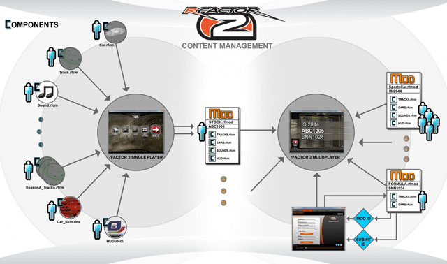 Managing Content for rFactor 2